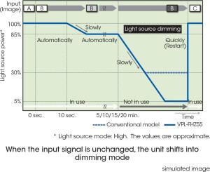 VDCDS_VPL-FHZ55_Energy-efficient_Functions_Auto_Dimming_Mode