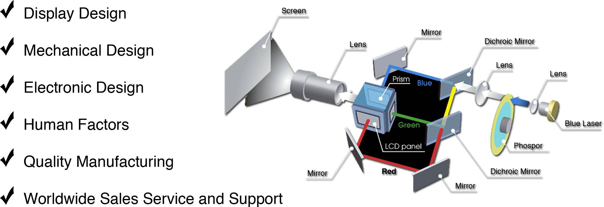 VDCDS Laser Projection