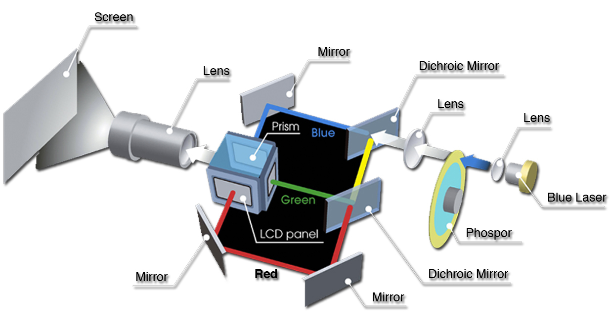 VDCDS_Laser_Projector_Diagram